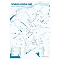 Snowdonia Mountain Chart